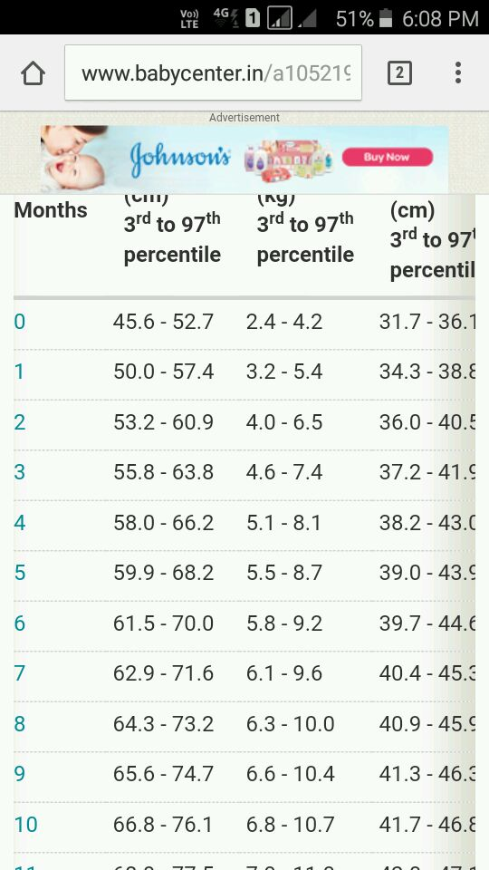 Average Height To Weight Chart Babies To Teenagers Baby Pinterest