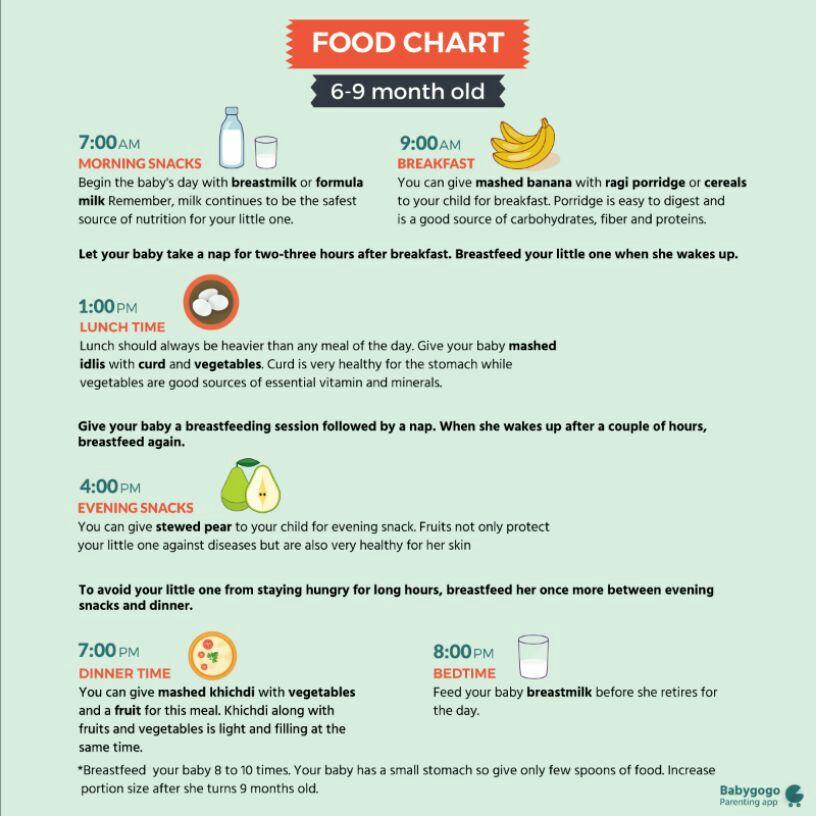 breast milk chart