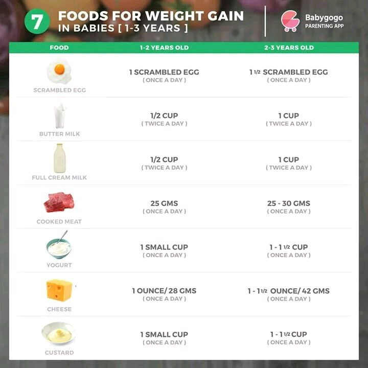 Healthy Weight Gain Daily Diet Chart For  Years Toddler Sent Please