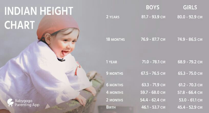 Dr Please Suggest Me Growth Chart Or Developmental