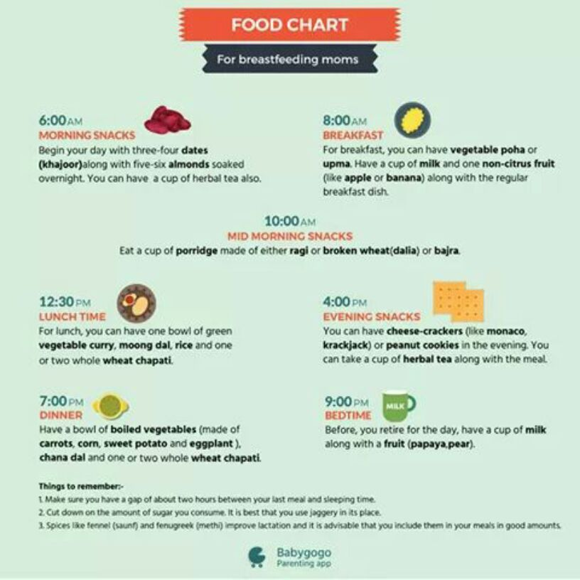 Food Chart For Breastfeeding Mothers