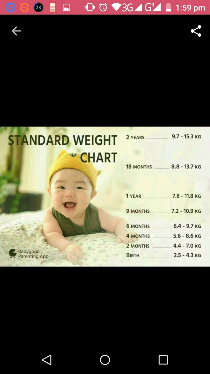 My baby is 4 months old she weighs 54kg now s ds normal weight nvjuhfo Images