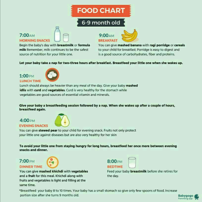 Food Guide For  Month Old Baby