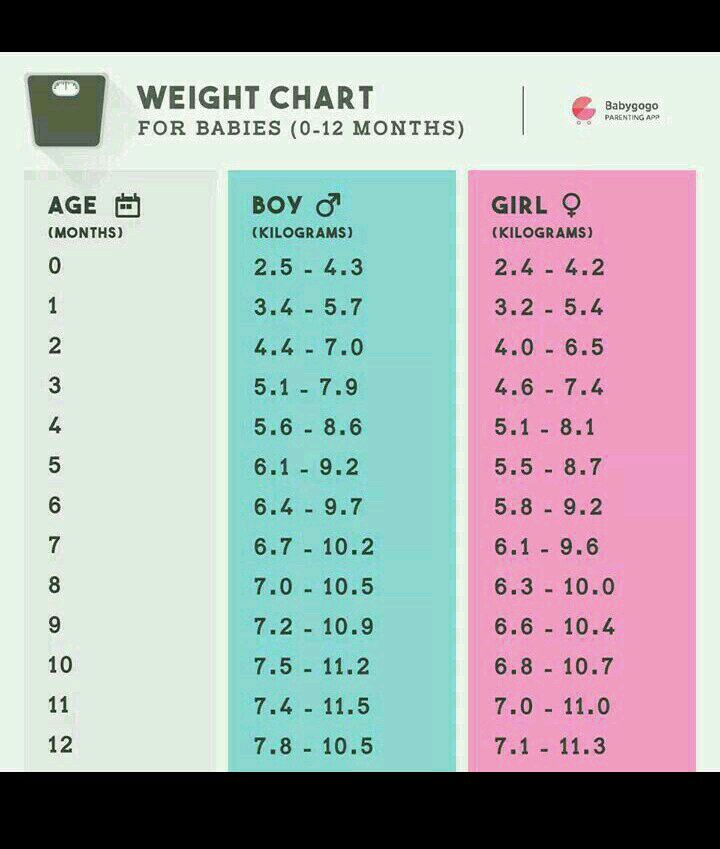 baby weight chart by week