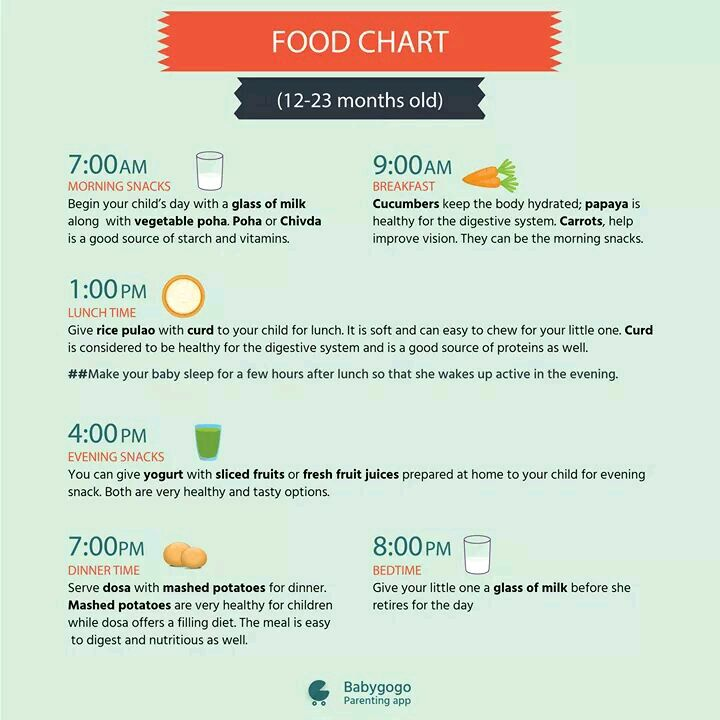 I want diet chart for 16 months old baby boy for 10 month old eating table food