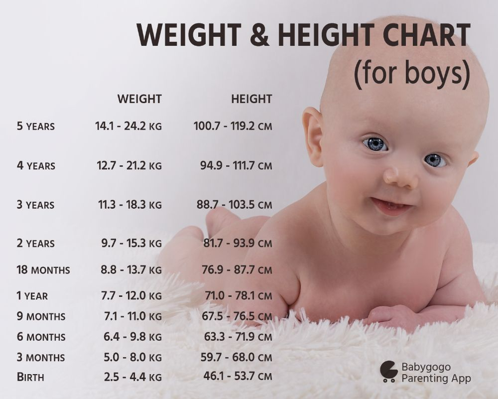 What is the ideal height and weight of three months baby boy you can refer to this attached weight and height chart to keep a track of your babys progress nvjuhfo Choice Image