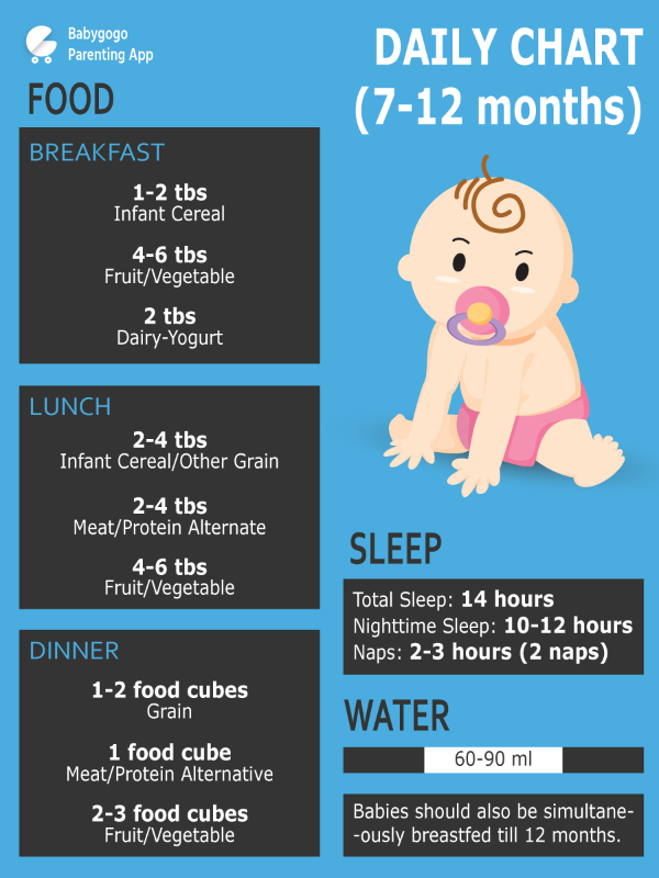 baby weight by month