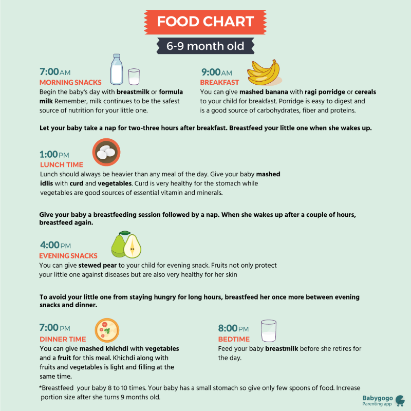 food chart for 9 months old: Need a food chart for my 6 months old kid