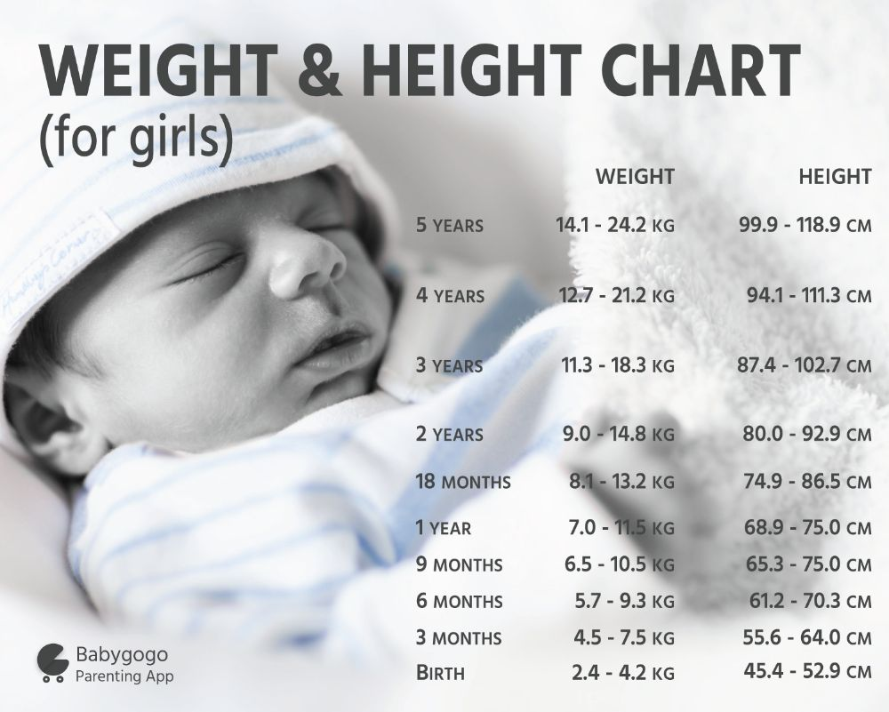 My baby girl was born with weight 225 kg and after 2 months her also the ideal height for a 2 month old girl is between 54 61 cms you can refer the attached height and weight chart for reference nvjuhfo Images