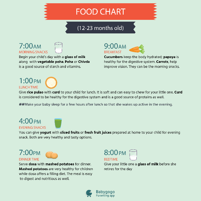 I need food chart for 12-24 months baby  Please