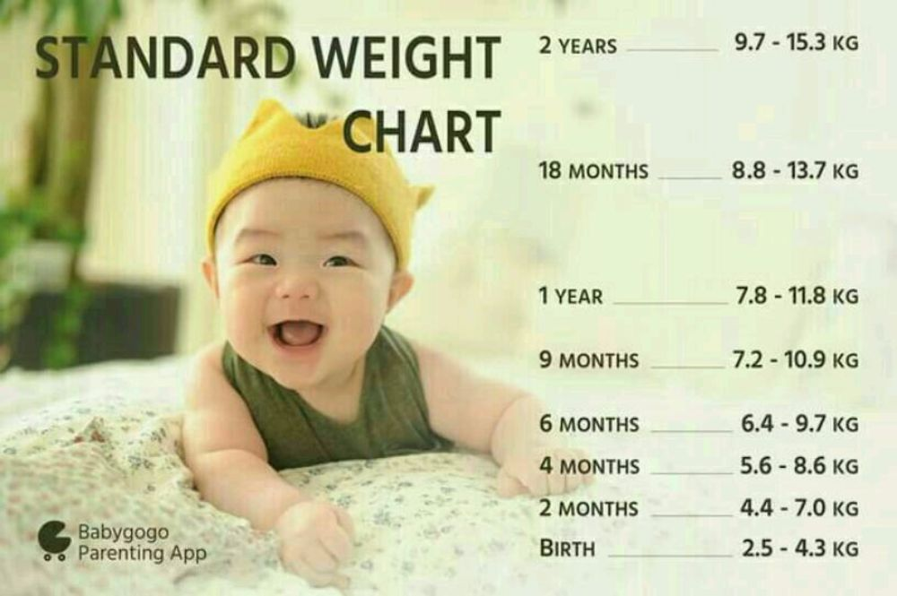 What Should Be Normal The Weight Of 1 Month Old Baby Boy