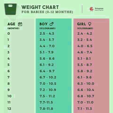 Send Me 11month Old Baby Boy Weight Chart