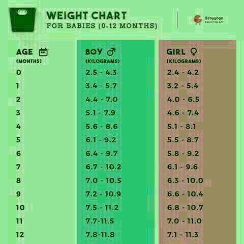 What Is The Ideal Weight For 2 Months Old Baby Boy