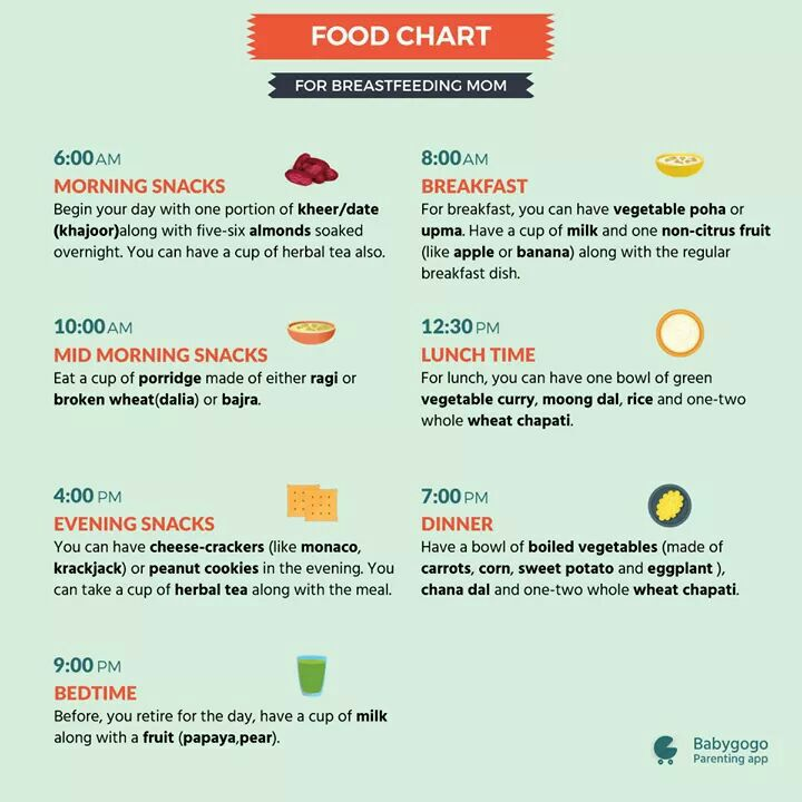 Diet Chart For Breastfeeding Mother
