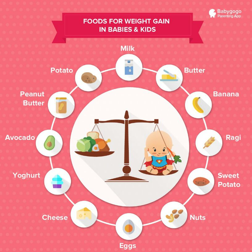 Also Food Chart For Weight Gain For 22 And 5 Year Old